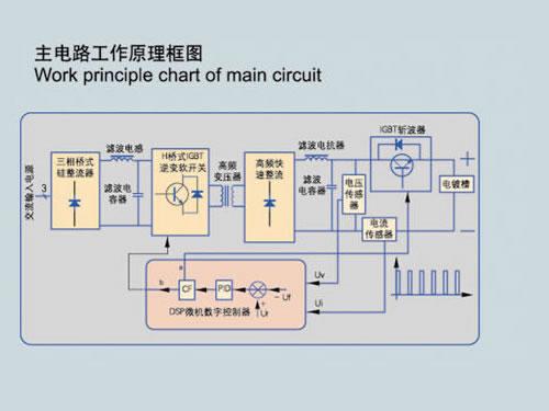 パルス電源、中国パルス電気めっき電源