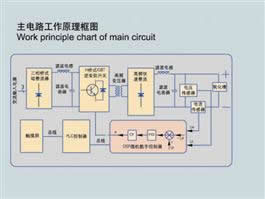 WHFD-DY-PLC Soft Switching Anodizing Power Supply